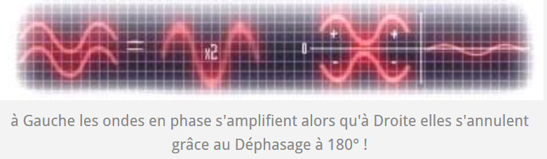 ondes dephasage Ondehome